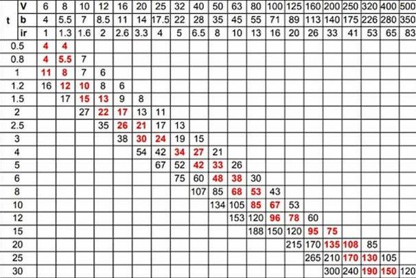 Metal Folding Chart